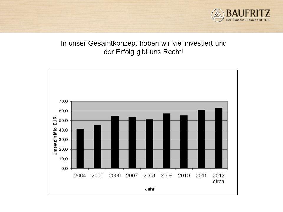 Auszeichnungen und Preise Deutscher Nachhaltigkeitspreis 2009 Familienfreundlichstes Mittelstandsunternehmen 2008 Dagmar Fritz Kramer – Unternehmerin des Jahres 2008 Bayr.