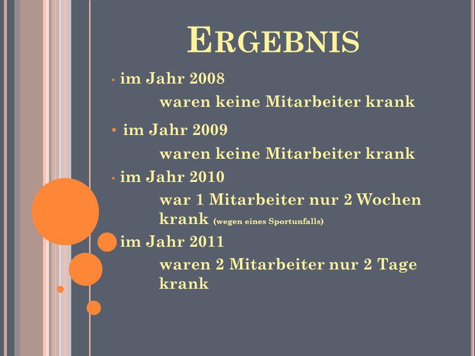 E RGEBNIS im Jahr 2008 waren keine Mitarbeiter krank im Jahr 2009 waren keine Mitarbeiter krank im Jahr 2010 war 1 Mitarbeiter nur 2 Wochen krank (weg