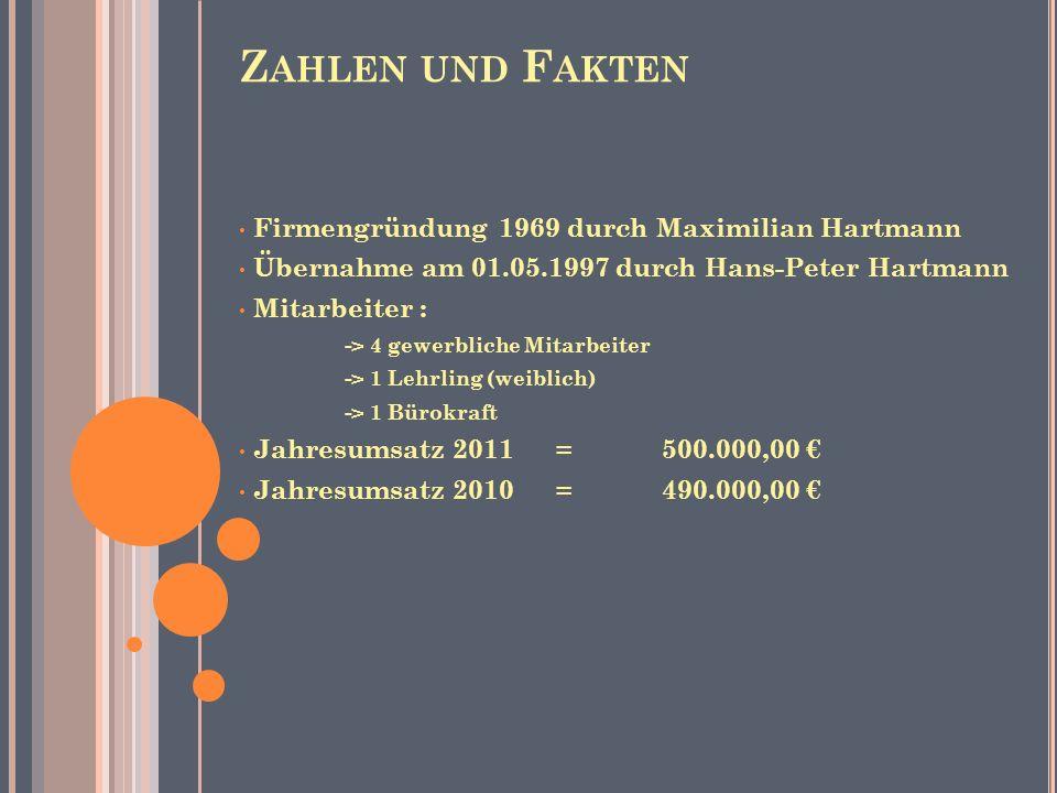 Z AHLEN UND F AKTEN Firmengründung 1969 durch Maximilian Hartmann Übernahme am 01.05.1997 durch Hans-Peter Hartmann Mitarbeiter : -> 4 gewerbliche Mit