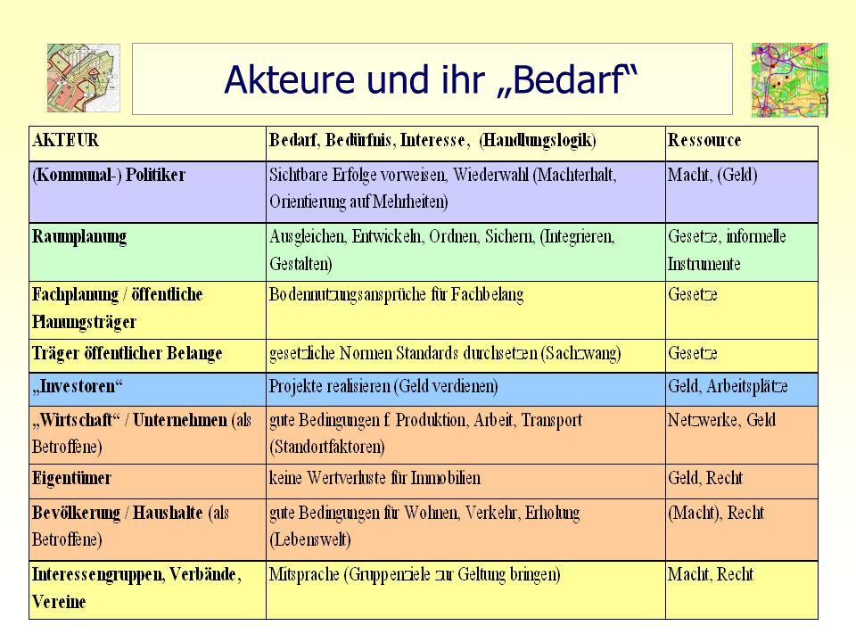 2 TU Berlin - ISR - Einführung SSP III Örtliche und Regionale Gesamtplanung Akteure und ihr Bedarf
