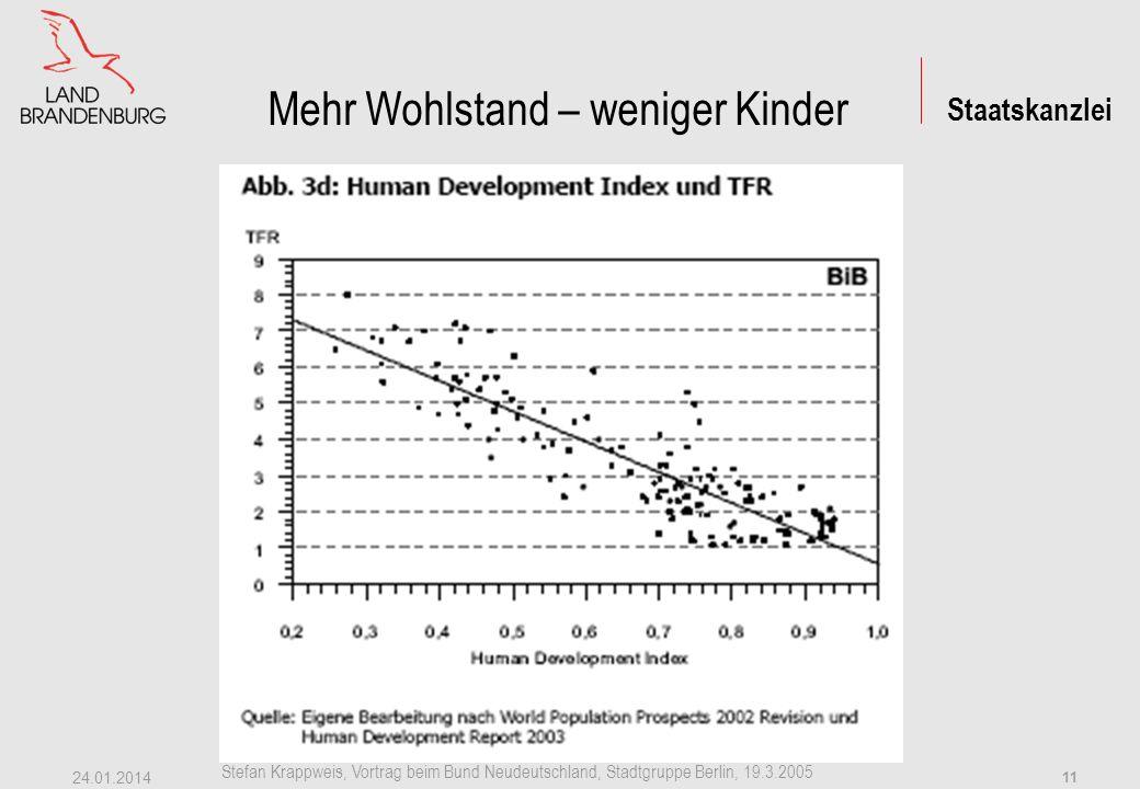 Staatskanzlei Stefan Krappweis, Vortrag beim Bund Neudeutschland, Stadtgruppe Berlin, 19.3.2005 24.01.2014 10 Warum Kinder.