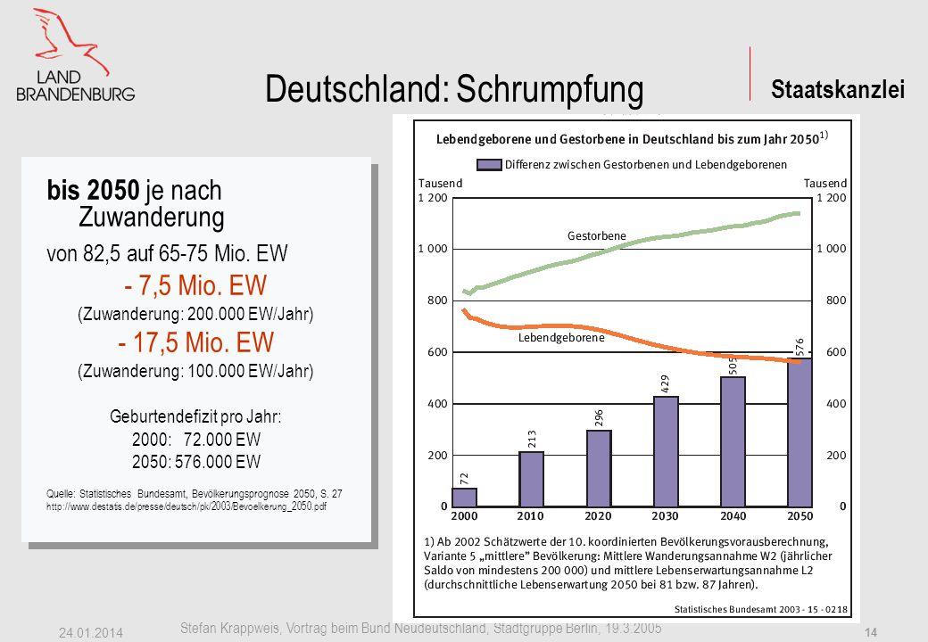 Staatskanzlei Stefan Krappweis, Vortrag beim Bund Neudeutschland, Stadtgruppe Berlin, 19.3.2005 24.01.2014 13 Deutschland: Schrumpfung bis 2050 von 82,5 auf 65-75 Mio.