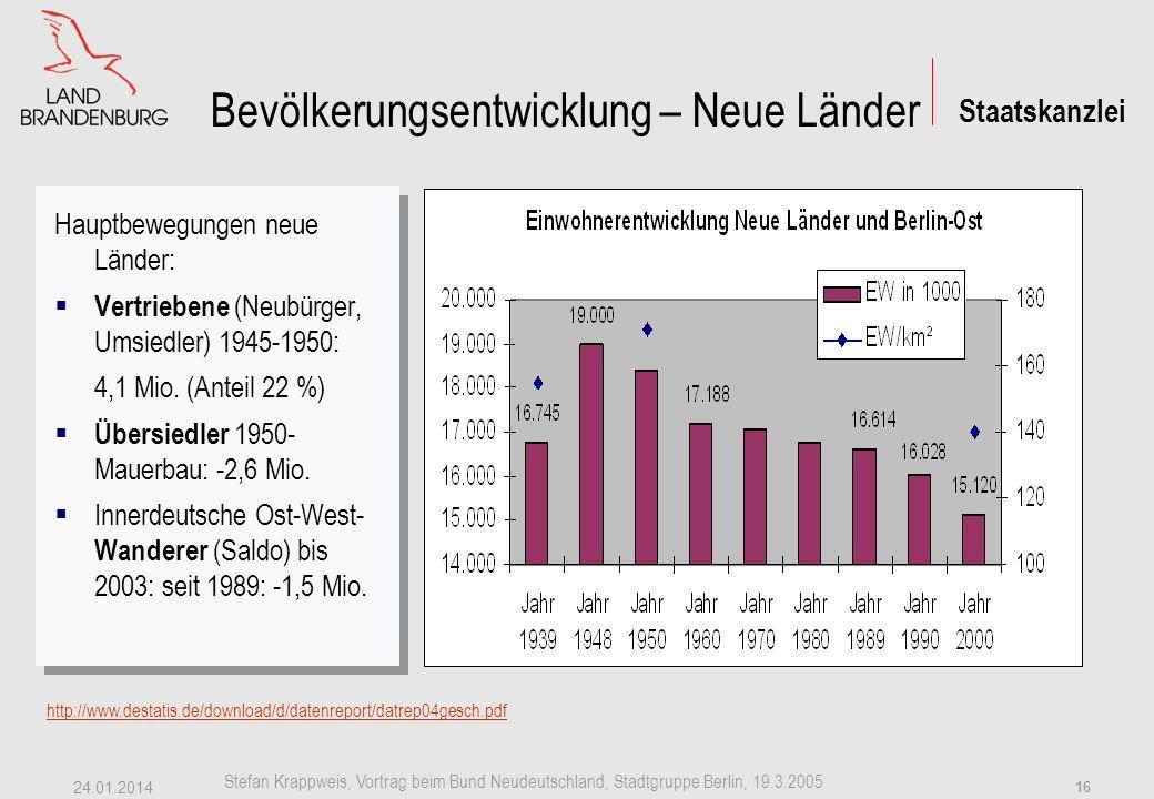 Staatskanzlei Stefan Krappweis, Vortrag beim Bund Neudeutschland, Stadtgruppe Berlin, 19.3.2005 24.01.2014 15 Bevölkerungsentwicklung – alte Länder http://www.destatis.de/download/d/datenreport/datrep04gesch.pdf Hauptbewegungen in alte Länder: 1.