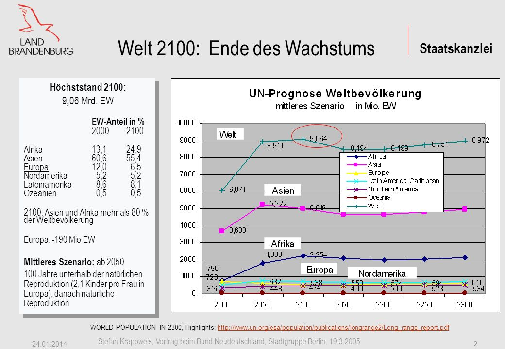 Staatskanzlei Stefan Krappweis, Vortrag beim Bund Neudeutschland, Stadtgruppe Berlin, 19.3.2005 24.01.2014 1 Welt 20.