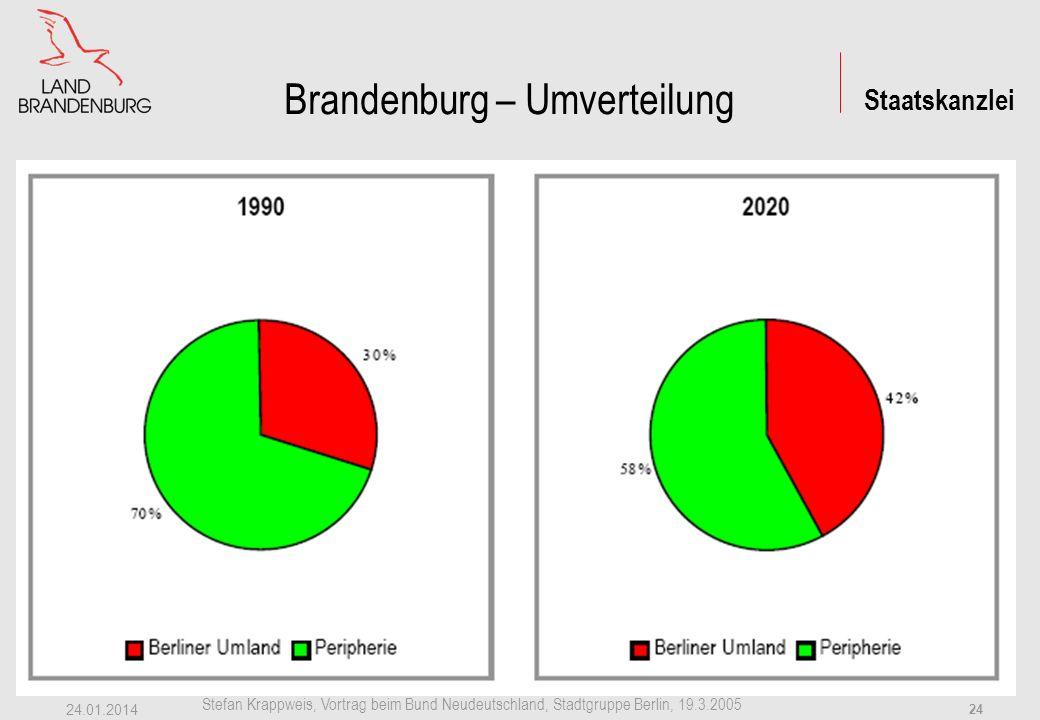 Staatskanzlei Stefan Krappweis, Vortrag beim Bund Neudeutschland, Stadtgruppe Berlin, 19.3.2005 24.01.2014 23 Brandenburg: Umverteilung + 63.000 EW (+6,6 %) -244.000 EW (-14,9 %) -182.000 EW (-7 %)