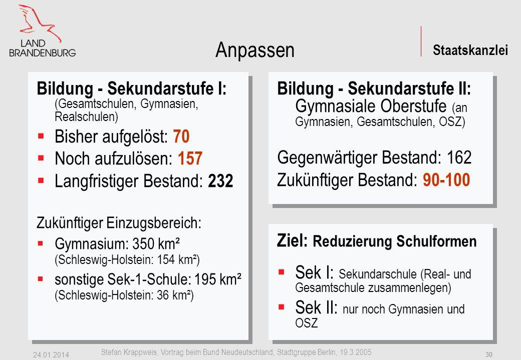 Staatskanzlei Stefan Krappweis, Vortrag beim Bund Neudeutschland, Stadtgruppe Berlin, 19.3.2005 24.01.2014 29 Anpassen Betreuung - Anpassung vollzogen: von 26.000 auf 9.000 Stellen (-65 %) (2001 zu 1992) Betreuung - Anpassung vollzogen: von 26.000 auf 9.000 Stellen (-65 %) (2001 zu 1992) Bildung - Grundschulen: bisher aufgelöst: 175 (80 % im äE) noch aufzulösen: 40 langfristiger Bestand: –450, (Mehrzahl einzügig), –davon 45 Kleine Grundschulen (jahrgangsübergreifende Klassen) Einzugsbereich je Grundschule: 4.700 EW bzw.
