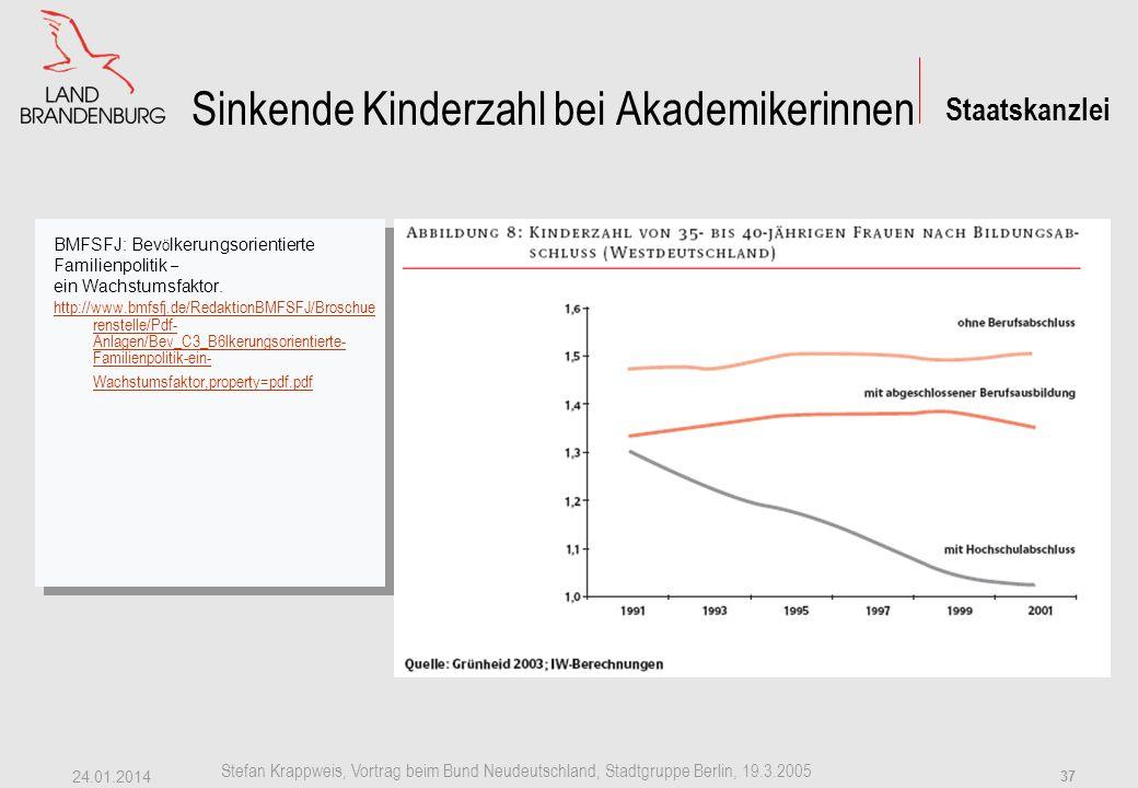 Staatskanzlei Stefan Krappweis, Vortrag beim Bund Neudeutschland, Stadtgruppe Berlin, 19.3.2005 24.01.2014 36 Kinderlose Akademikerinnen hohe Kinderlosigkeit von 40 % schon in 1970er Jahren.