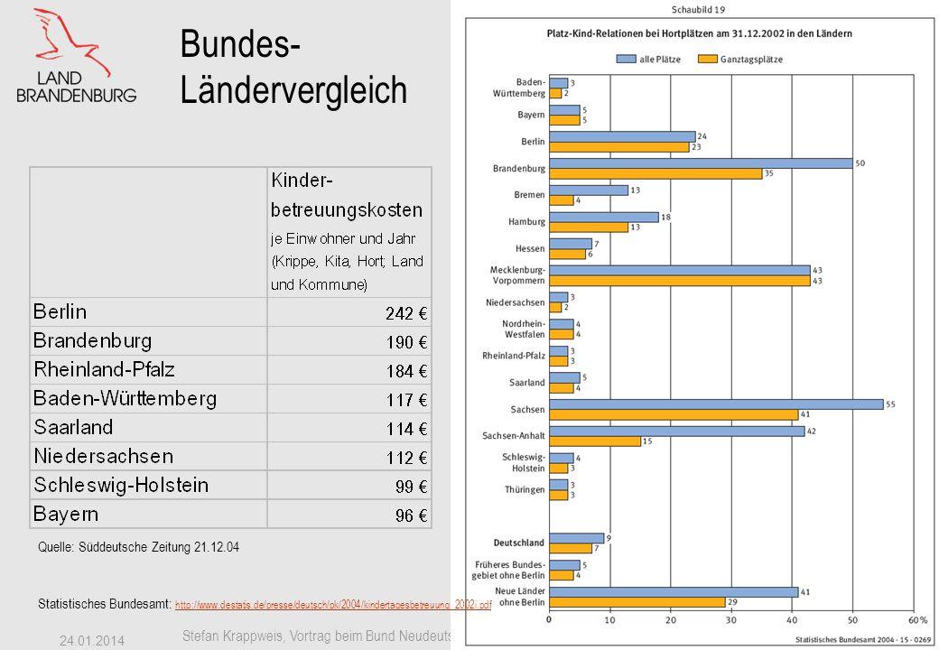 Staatskanzlei Stefan Krappweis, Vortrag beim Bund Neudeutschland, Stadtgruppe Berlin, 19.3.2005 24.01.2014 44 Ländervergleich Quelle: http://www.destatis.de/presse/deutsch/pk/2004/kindertagesbetreuung_2002i.pdfhttp://www.destatis.de/presse/deutsch/pk/2004/kindertagesbetreuung_2002i.pdf Krippe (unter 3-Jährige) Kita (3-6-Jährige)