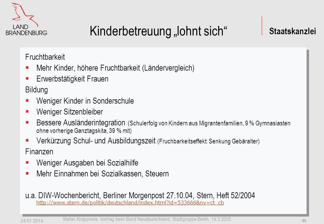 Staatskanzlei Stefan Krappweis, Vortrag beim Bund Neudeutschland, Stadtgruppe Berlin, 19.3.2005 24.01.2014 45 Bundes- Ländervergleich Quelle: Süddeutsche Zeitung 21.12.04 Statistisches Bundesamt: http://www.destatis.de/presse/deutsch/pk/2004/kindertagesbetreuung_2002i.pdf http://www.destatis.de/presse/deutsch/pk/2004/kindertagesbetreuung_2002i.pdf