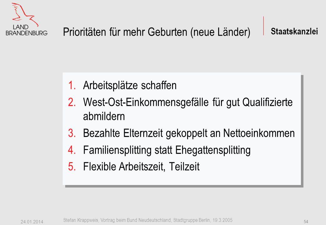Staatskanzlei Stefan Krappweis, Vortrag beim Bund Neudeutschland, Stadtgruppe Berlin, 19.3.2005 24.01.2014 53 6.