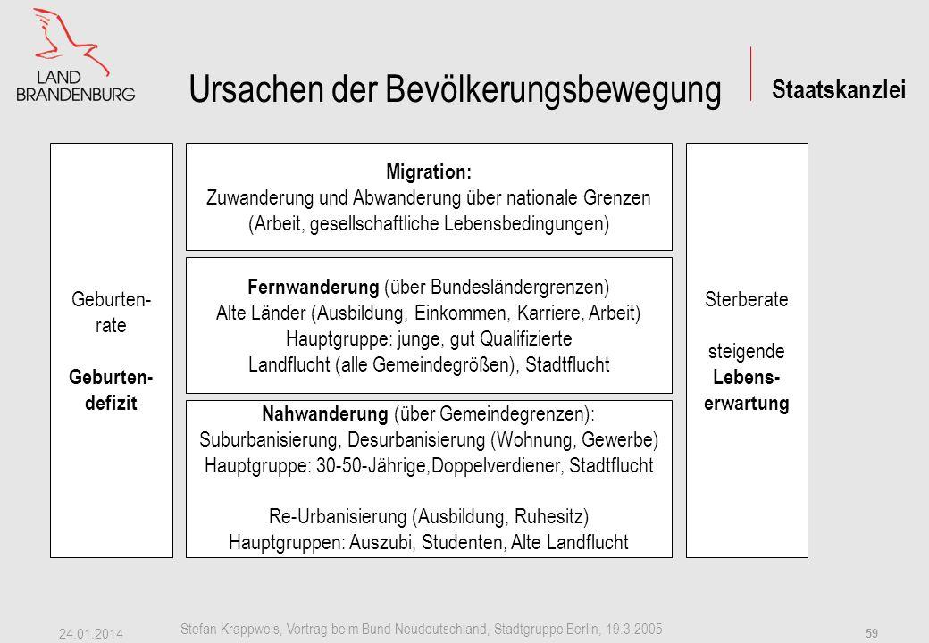 Staatskanzlei Stefan Krappweis, Vortrag beim Bund Neudeutschland, Stadtgruppe Berlin, 19.3.2005 24.01.2014 58 Anhang