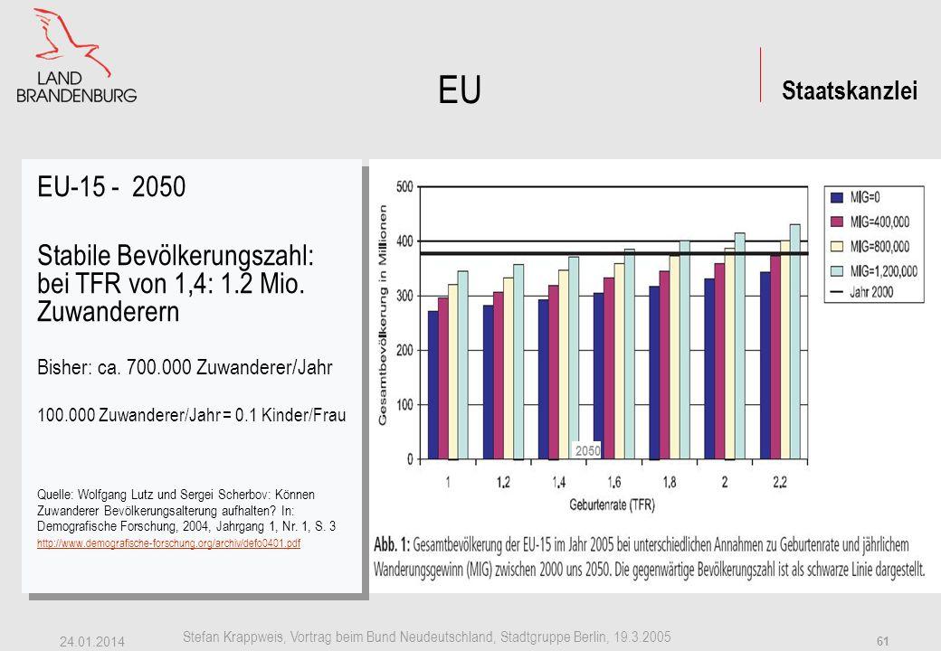 Staatskanzlei Stefan Krappweis, Vortrag beim Bund Neudeutschland, Stadtgruppe Berlin, 19.3.2005 24.01.2014 60 EU - Schrumpfung Prognose 2050 Bevölkerungsrückgang ab 2015 ggü 2000 EU-15: -10,4 % Beitrittsländer: -17,3 % (Ohne Malta und Zypern) EU-Beitrittsländer-Wendeknick, Transformationskrise Slowakei-13,4 % Polen-13,6 % Tschechien-17,6 % Litauen-19,1 % Slowenien-23,2 % Ungarn-24,9 % Lettland-28,0 % Estland-46,1 % Quelle: Die Europäische Union in Zahlen, Ausgabe 2000; United Nations Population Division Prognose 2050 Bevölkerungsrückgang ab 2015 ggü 2000 EU-15: -10,4 % Beitrittsländer: -17,3 % (Ohne Malta und Zypern) EU-Beitrittsländer-Wendeknick, Transformationskrise Slowakei-13,4 % Polen-13,6 % Tschechien-17,6 % Litauen-19,1 % Slowenien-23,2 % Ungarn-24,9 % Lettland-28,0 % Estland-46,1 % Quelle: Die Europäische Union in Zahlen, Ausgabe 2000; United Nations Population Division EU 15: 373 Mio.