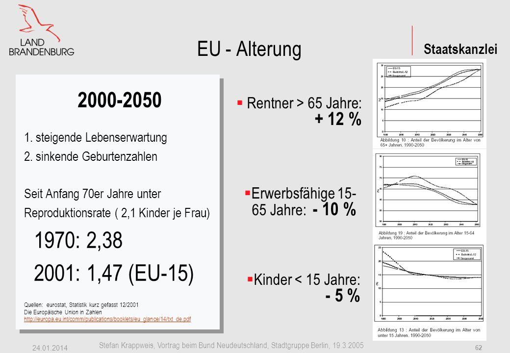 Staatskanzlei Stefan Krappweis, Vortrag beim Bund Neudeutschland, Stadtgruppe Berlin, 19.3.2005 24.01.2014 61 EU EU-15 - 2050 Stabile Bevölkerungszahl: bei TFR von 1,4: 1.2 Mio.