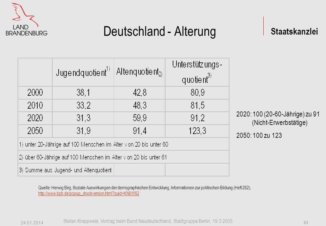 Staatskanzlei Stefan Krappweis, Vortrag beim Bund Neudeutschland, Stadtgruppe Berlin, 19.3.2005 24.01.2014 62 EU - Alterung 2000-2050 1.