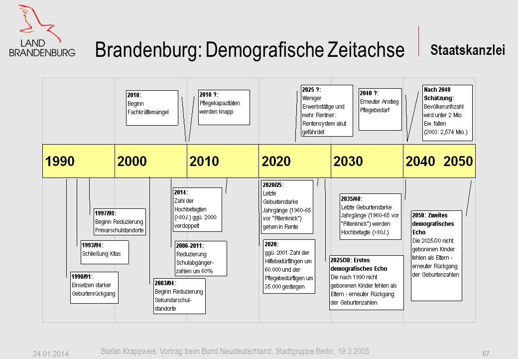 Staatskanzlei Stefan Krappweis, Vortrag beim Bund Neudeutschland, Stadtgruppe Berlin, 19.3.2005 24.01.2014 66 Brandenburg: Prognose 2002-2020