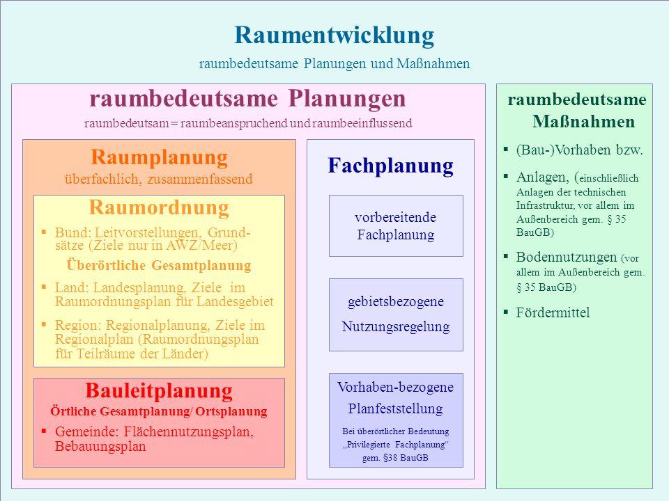 25 TU Berlin, ISR – Bodennutzungsplanung II Übersicht raumbedeutsame Planung Raumentwicklung raumbedeutsame Planungen und Maßnahmen raumbedeutsame Pla