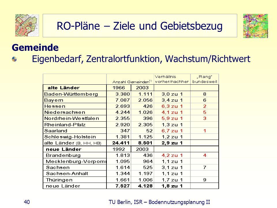 40 TU Berlin, ISR – Bodennutzungsplanung II RO-Pläne – Ziele und Gebietsbezug Gemeinde Eigenbedarf, Zentralortfunktion, Wachstum/Richtwert
