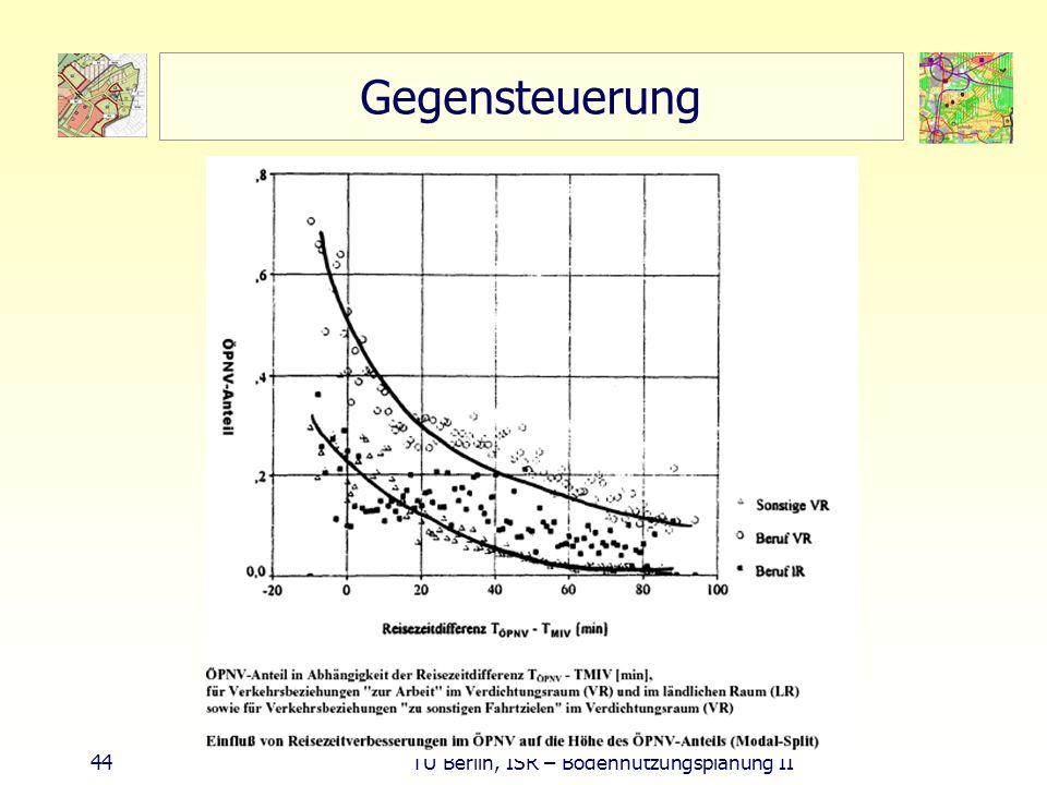 44 TU Berlin, ISR – Bodennutzungsplanung II Gegensteuerung