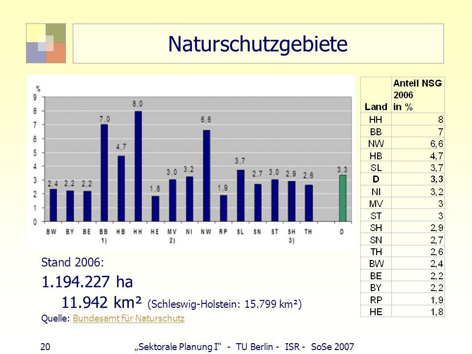 20Sektorale Planung I - TU Berlin - ISR - SoSe 2007 Naturschutzgebiete Stand 2006: 1.194.227 ha 11.942 km² (Schleswig-Holstein: 15.799 km²) Quelle: Bu