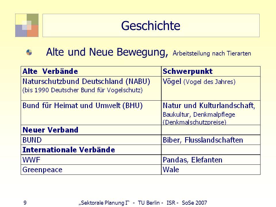 9Sektorale Planung I - TU Berlin - ISR - SoSe 2007 Geschichte Alte und Neue Bewegung, A rbeitsteilung nach Tierarten