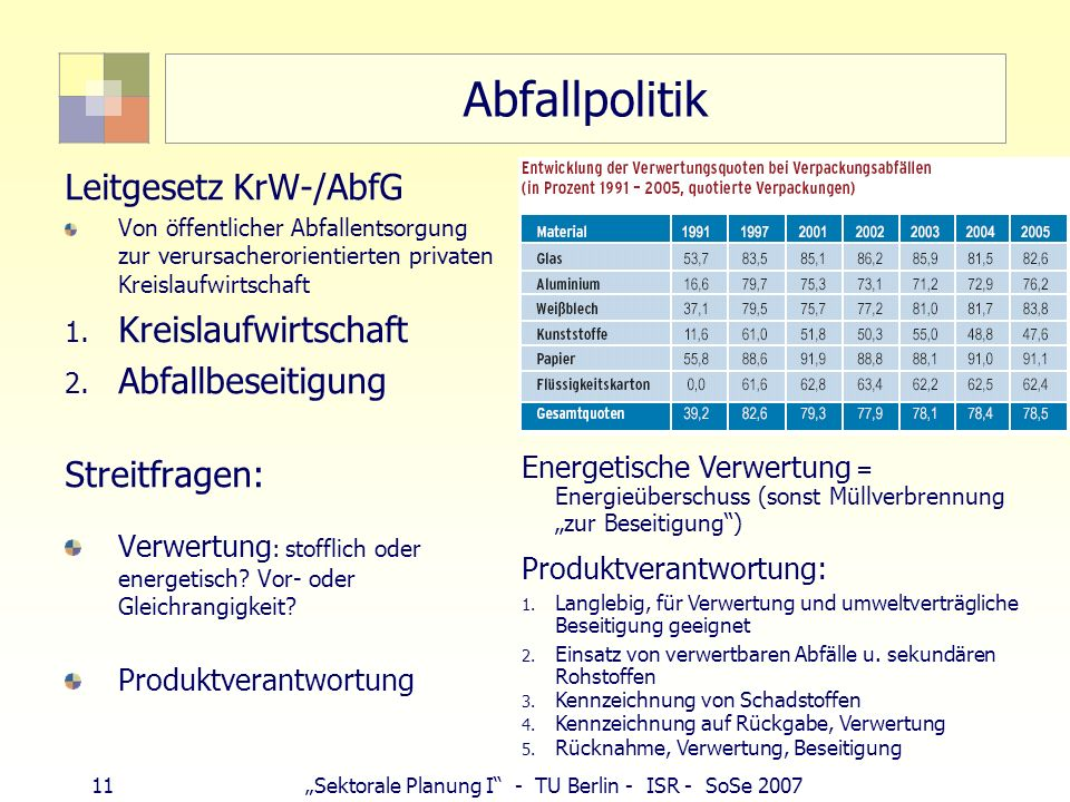 11Sektorale Planung I - TU Berlin - ISR - SoSe 2007 Abfallpolitik Leitgesetz KrW-/AbfG Von öffentlicher Abfallentsorgung zur verursacherorientierten p