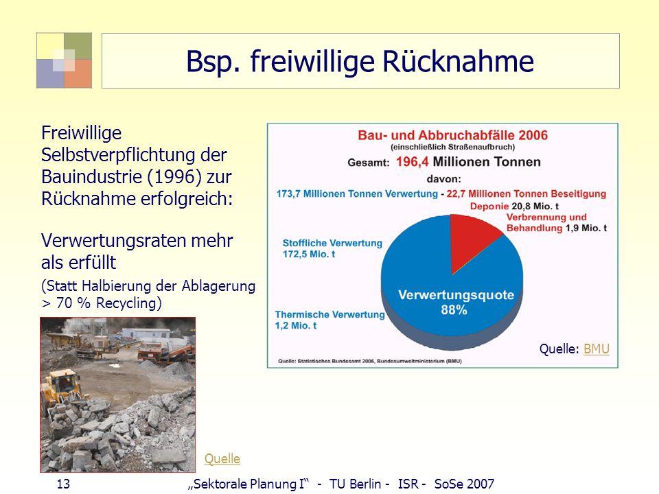 13Sektorale Planung I - TU Berlin - ISR - SoSe 2007 Bsp. freiwillige Rücknahme Freiwillige Selbstverpflichtung der Bauindustrie (1996) zur Rücknahme e