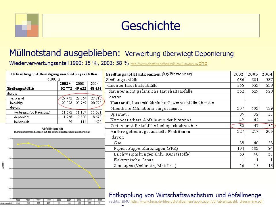 8Sektorale Planung I - TU Berlin - ISR - SoSe 2007 Geschichte Müllnotstand ausgeblieben: Verwertung überwiegt Deponierung Wiederverwertungsanteil 1990