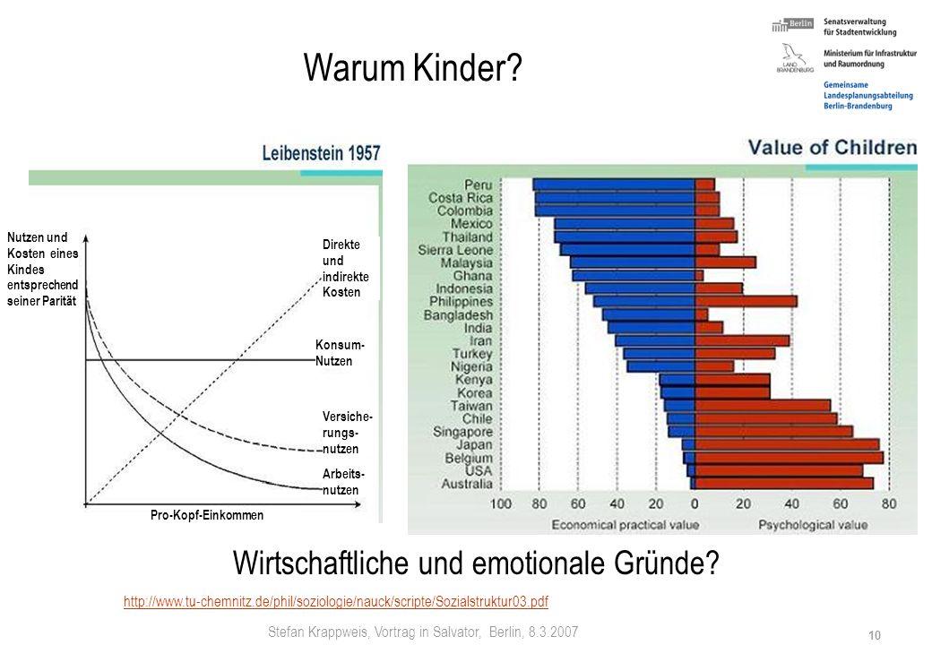 Stefan Krappweis, Vortrag in Salvator, Berlin, 8.3.2007 9 Demografischer Wandel - Paradoxien Industrieländer Je größer Wohlstand (Pro-Kopf-Einkommen),