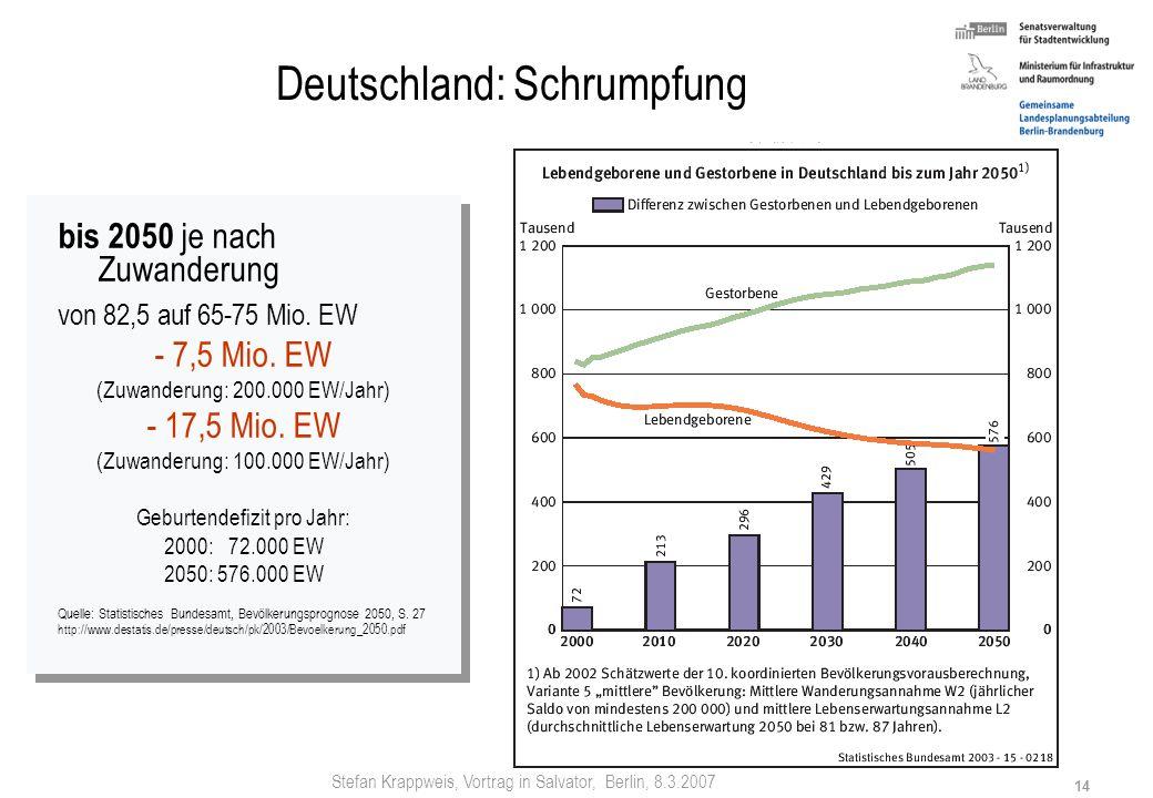 Stefan Krappweis, Vortrag in Salvator, Berlin, 8.3.2007 13 Deutschland: Schrumpfung bis 2050 von 82,5 auf 65-75 Mio. EW Variante 5: - 7,5 Mio. EW (Zuw