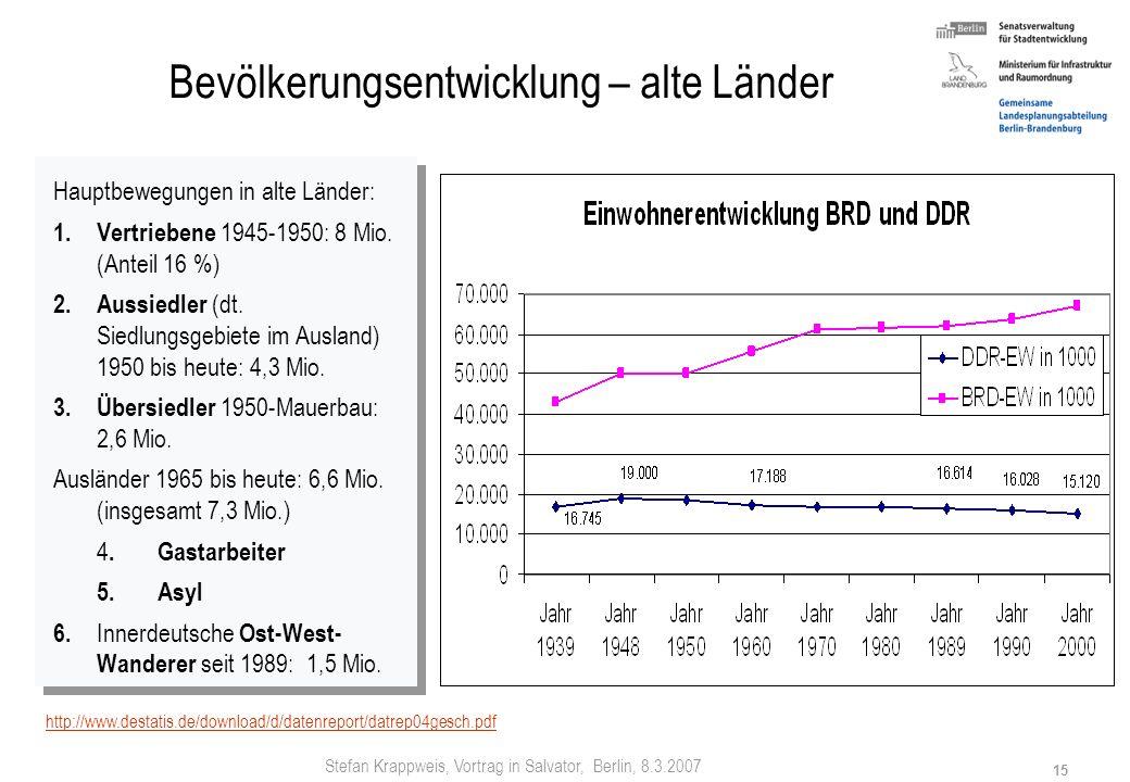 Stefan Krappweis, Vortrag in Salvator, Berlin, 8.3.2007 14 Deutschland: Schrumpfung bis 2050 je nach Zuwanderung von 82,5 auf 65-75 Mio. EW - 7,5 Mio.