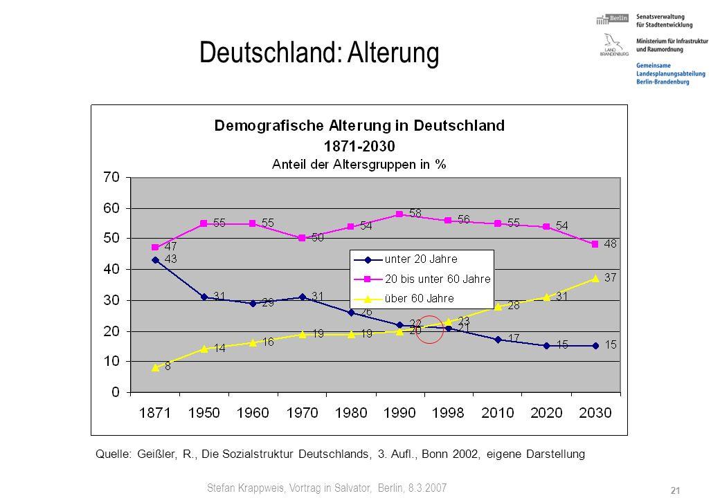 Stefan Krappweis, Vortrag in Salvator, Berlin, 8.3.2007 20 Deutschland: Alterung Altersaufbau Deutschland Von der Pyramide zur Pappel 1910 1964 2050