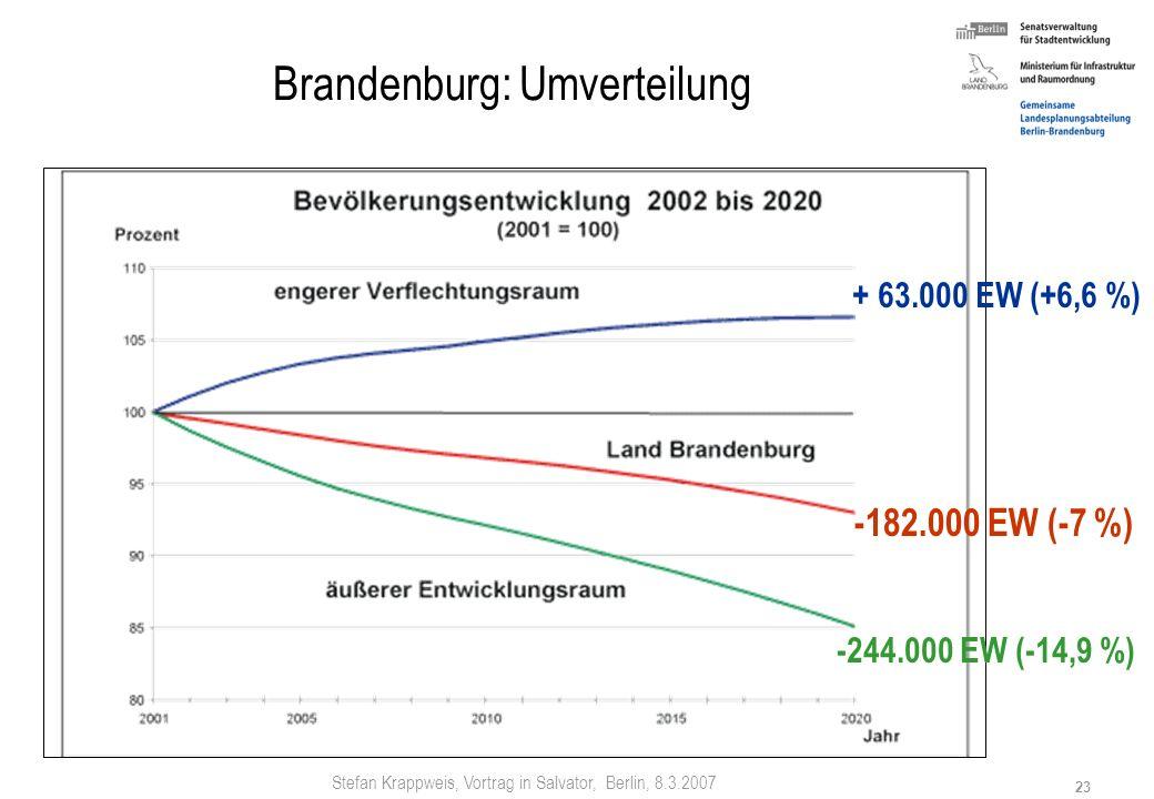Stefan Krappweis, Vortrag in Salvator, Berlin, 8.3.2007 22 Brandenburg 2002 2020 2050 Kinderjahrgänge wie zu Kriegszeiten Altersschwer- punkt des Bran