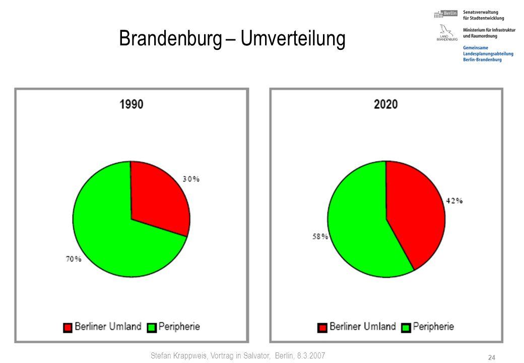 Stefan Krappweis, Vortrag in Salvator, Berlin, 8.3.2007 23 Brandenburg: Umverteilung + 63.000 EW (+6,6 %) -244.000 EW (-14,9 %) -182.000 EW (-7 %)