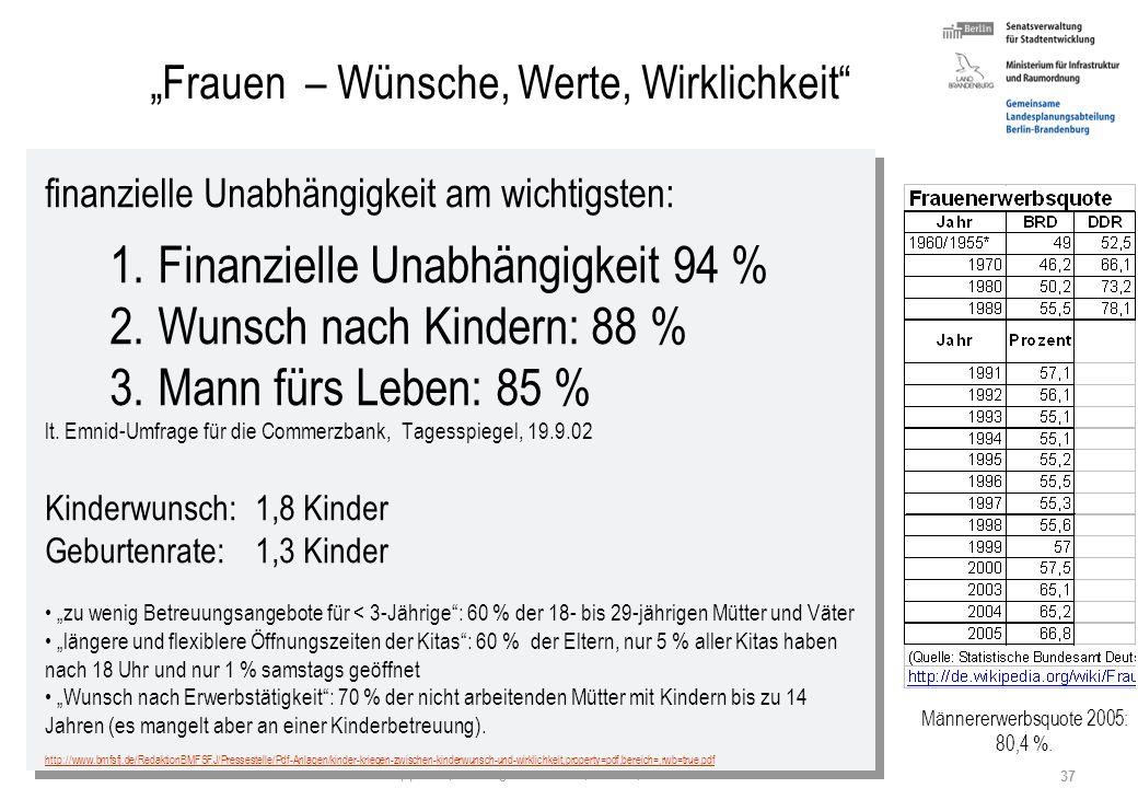 Stefan Krappweis, Vortrag in Salvator, Berlin, 8.3.2007 36 a) Familienpolitik - Kinderwunsch und Kosten-Frage Industrieländer mit wachsender Frauenerw
