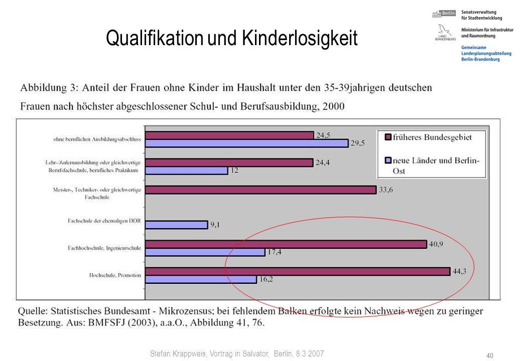 Stefan Krappweis, Vortrag in Salvator, Berlin, 8.3.2007 39 Sinkende Kinderzahl bei Akademikerinnen BMFSFJ: Bev ö lkerungsorientierte Familienpolitik –