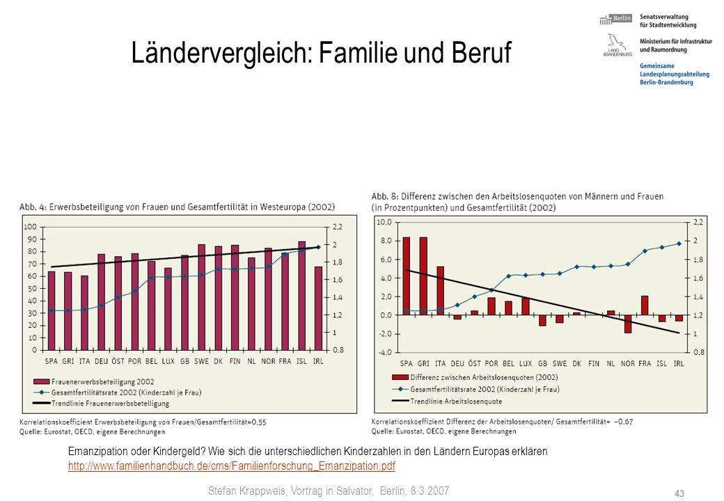 Stefan Krappweis, Vortrag in Salvator, Berlin, 8.3.2007 42 Ländervergleich Babyboom in Frankreich: Geburtenrate 2006 erreicht magische Rate von zwei B