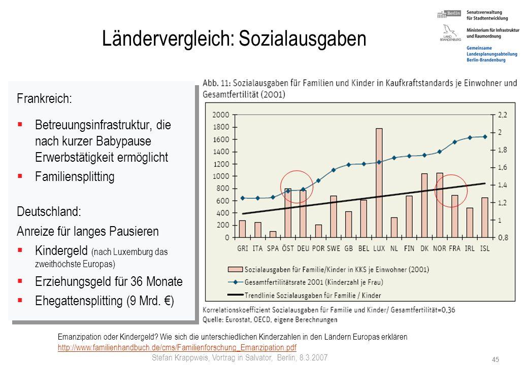 Stefan Krappweis, Vortrag in Salvator, Berlin, 8.3.2007 44 Ländervergleich: Kinder ohne Trauschein Familie braucht keine Ehe Scheidungshäufigkeit Indi