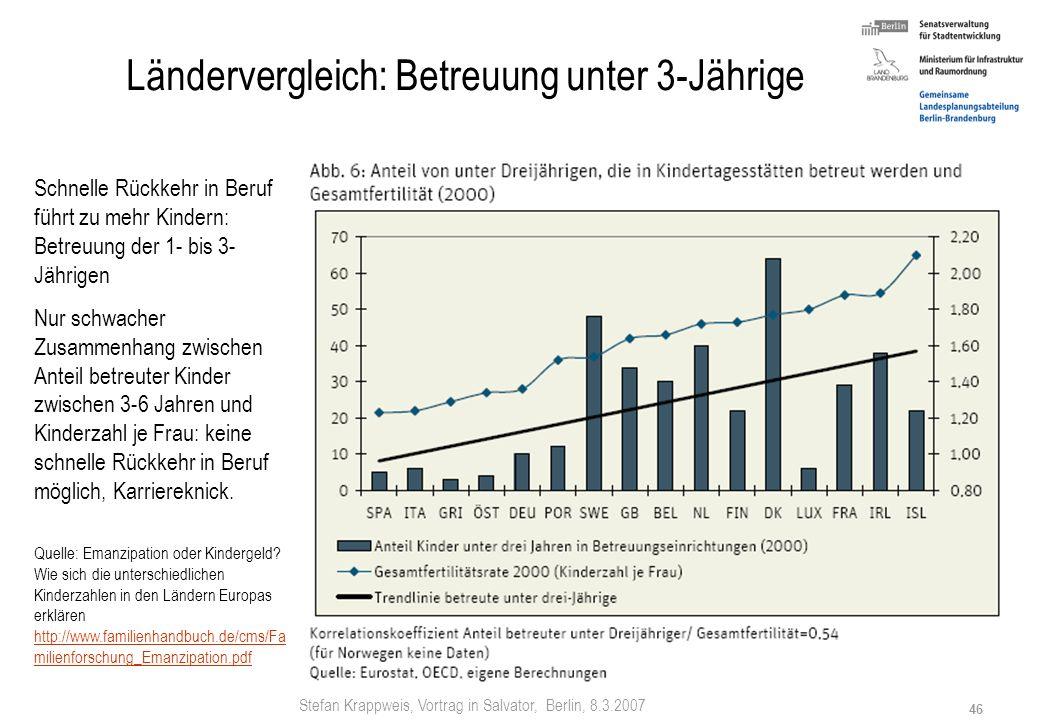 Stefan Krappweis, Vortrag in Salvator, Berlin, 8.3.2007 45 Ländervergleich: Sozialausgaben Frankreich: Betreuungsinfrastruktur, die nach kurzer Babypa
