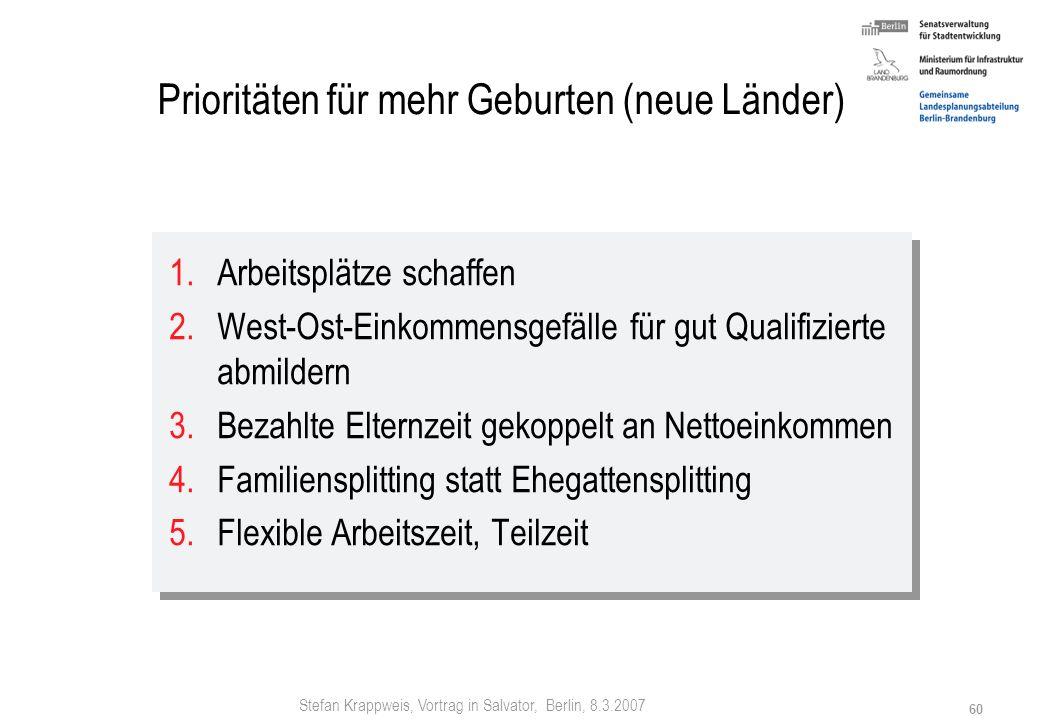 Stefan Krappweis, Vortrag in Salvator, Berlin, 8.3.2007 59 6. Prioritäten für mehr Geburten (alte Länder) 1.Ganztagskinderbetreuung nach Ablauf der be