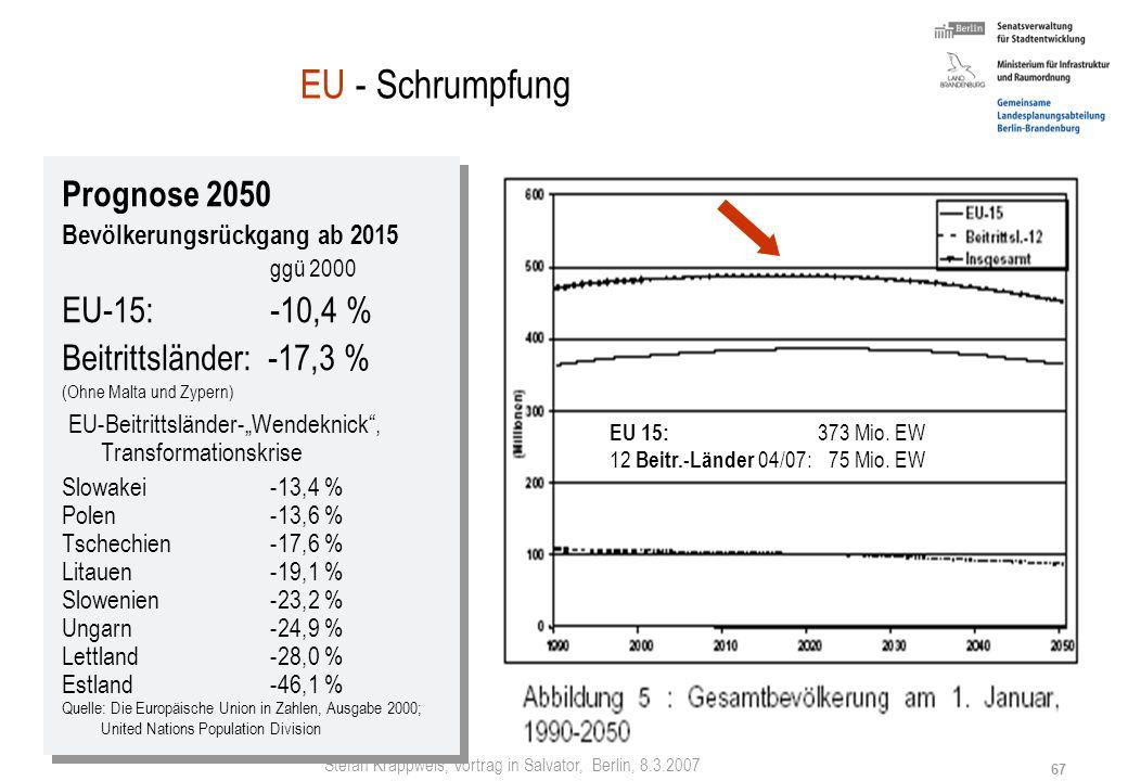Stefan Krappweis, Vortrag in Salvator, Berlin, 8.3.2007 66 Ursachen der Bevölkerungsbewegung Fernwanderung (über Bundesländergrenzen) Alte Länder (Aus