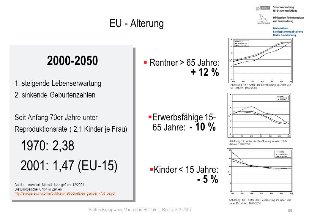 Stefan Krappweis, Vortrag in Salvator, Berlin, 8.3.2007 68 EU EU-15 - 2050 Stabile Bevölkerungszahl: bei TFR von 1,4: 1.2 Mio. Zuwanderern Bisher: ca.