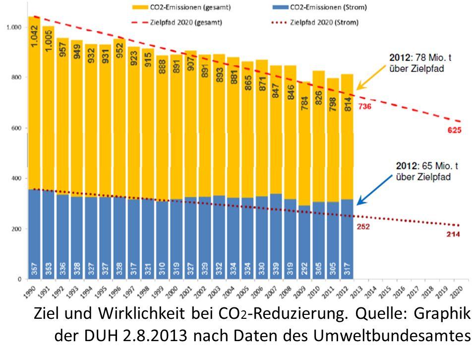 Zerstört: Land, Wasser, Luft, Klima Prozess um Vorwurf größter Klimakiller Europas Da [RWE] unstreitig – und im Übrigen auch gerichtsbekannt – unzählige Kraftwerke betreibt und dort große Mengen CO 2 freigesetzt werden, die – ebenfalls unstreitig und auch gerichtsbekannt – dem globalen Klimahaushalt zumindest nicht förderlich sind, bestehen an der Zulässigkeit einer solchen Bewertung keinerlei Zweifel.