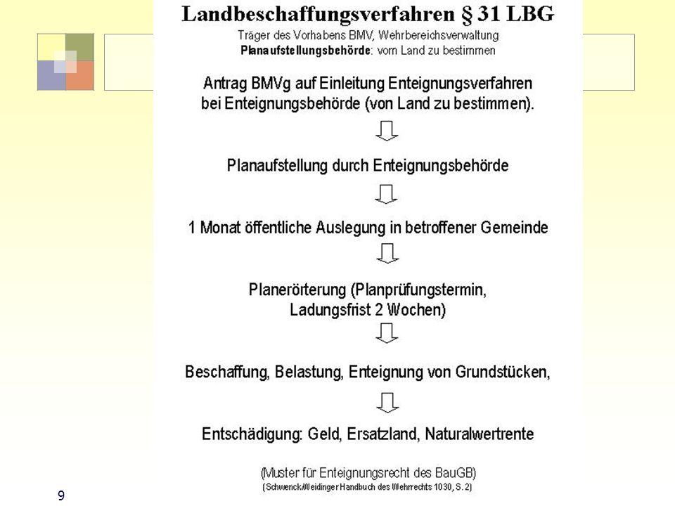 9Sektorale Planung I - TU Berlin - ISR - SoSe 2007 Landbeschaffungsverfahren