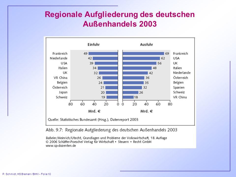 P. Schmidt, HS Bremen / BIHV - Folie 10 Regionale Aufgliederung des deutschen Außenhandels 2003