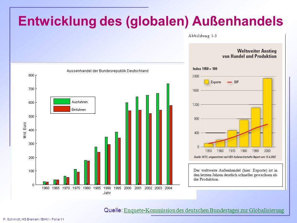 P. Schmidt, HS Bremen / BIHV - Folie 11 Entwicklung des (globalen) Außenhandels Quelle: Enquete-Kommission des deutschen Bundestages zur Globalisierun