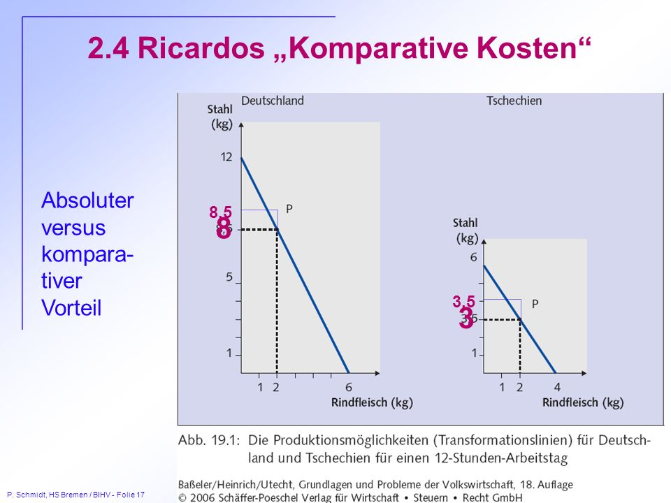 P. Schmidt, HS Bremen / BIHV - Folie 17 2.4 Ricardos Komparative Kosten 8 3 Absoluter versus kompara- tiver Vorteil 8,5 3,5