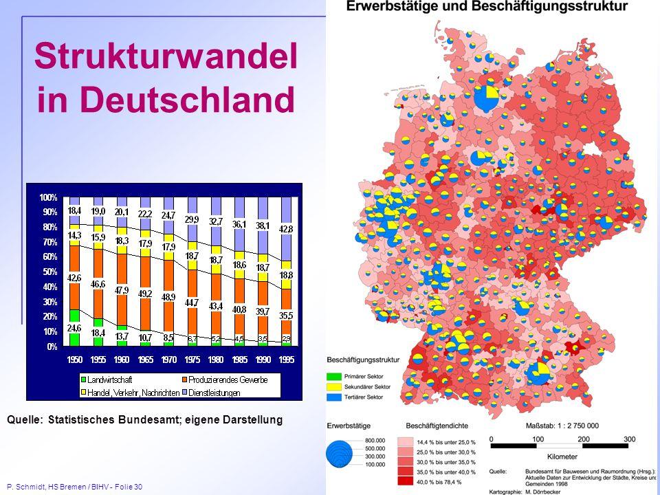 P. Schmidt, HS Bremen / BIHV - Folie 30 Strukturwandel in Deutschland Quelle: Statistisches Bundesamt; eigene Darstellung