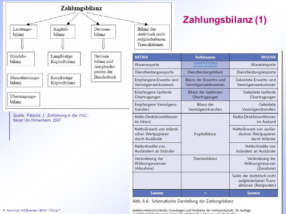 P. Schmidt, HS Bremen / BIHV - Folie 7 Zahlungsbilanz (1) Quelle: Pätzold, J: Einführung in die VWL, Skript Uni Hohenheim 2007