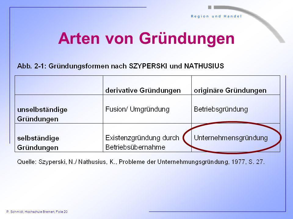 P. Schmidt, Hochschule Bremen, Folie 20 Arten von Gründungen