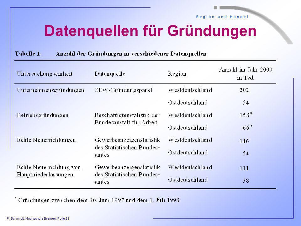 P. Schmidt, Hochschule Bremen, Folie 21 Datenquellen für Gründungen